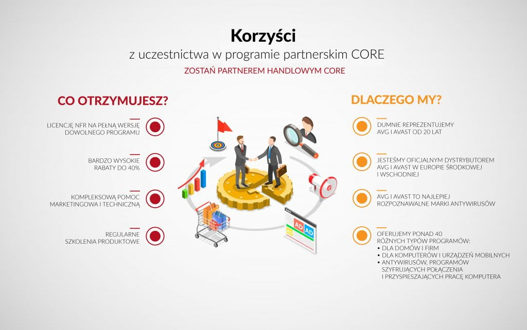Program partnerski CORE